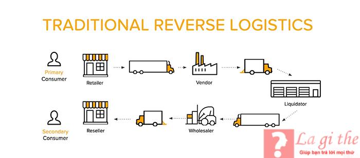 định nghĩa về logistics