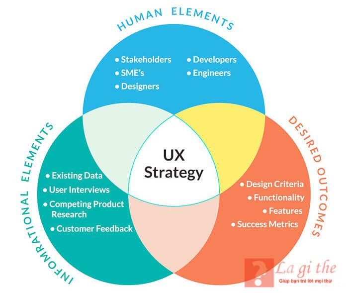 Ảnh hưởng của UX