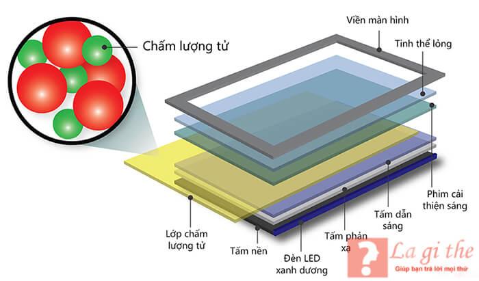 Cấu tạo Q-LED