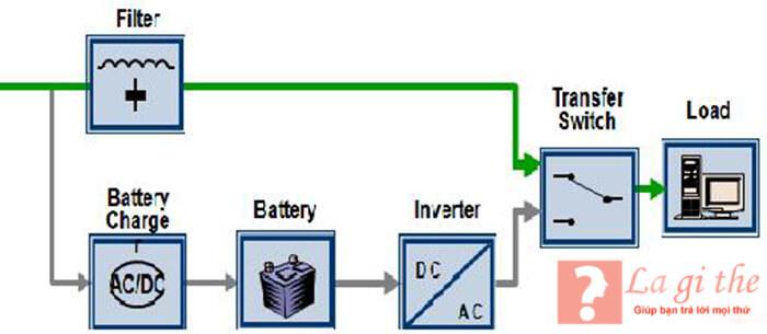 Cơ chế hoạt động của UPS