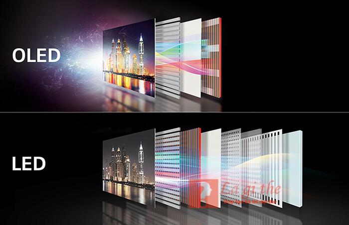 Màn hình ti vi OLED