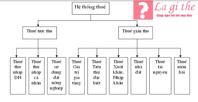 Hệ thống thuế ở Việt Nam