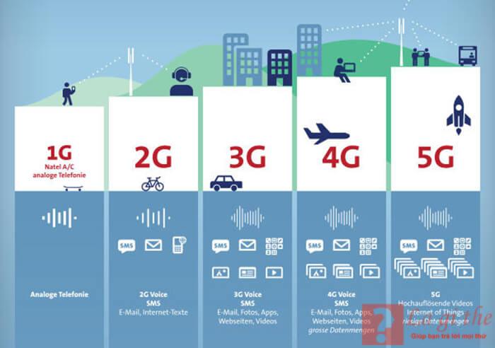 5G là gì?