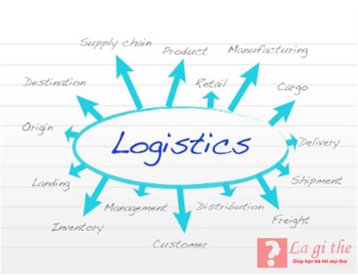 Nhận định về logistics