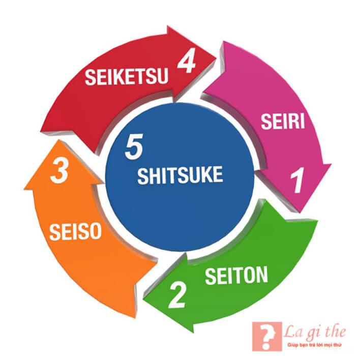 5s tiếng Nhật