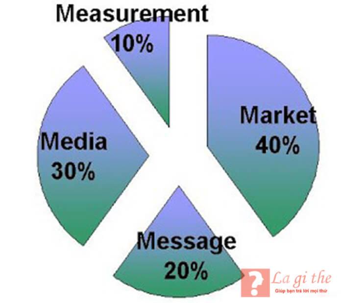 Diễn giải marketing 4M