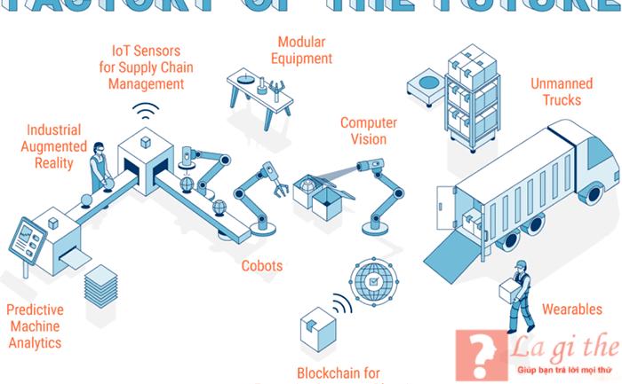 Tác động công nghiệp 4.0
