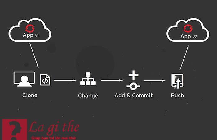 Github là gì – Developer sẽ có những lợi ích gì từ Github
