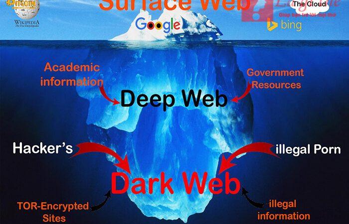 Deep web là gì? Truy cập vào deep web có nguy hiểm không?