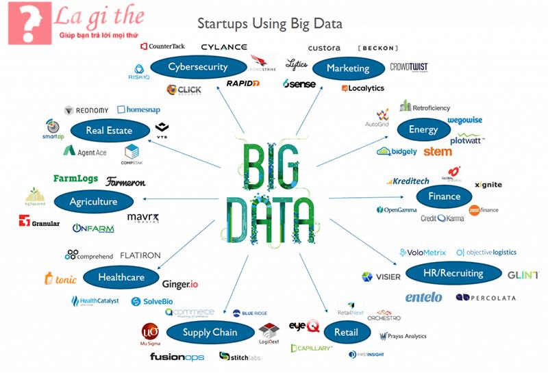 Rất nhiều nguồn dữ liệu khác nhau đã tạo nên big data